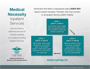 Medical Necessity Leveling Charts: Inpatient Services