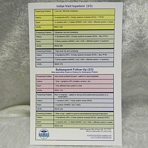 Inpatient Pocket Reference Card